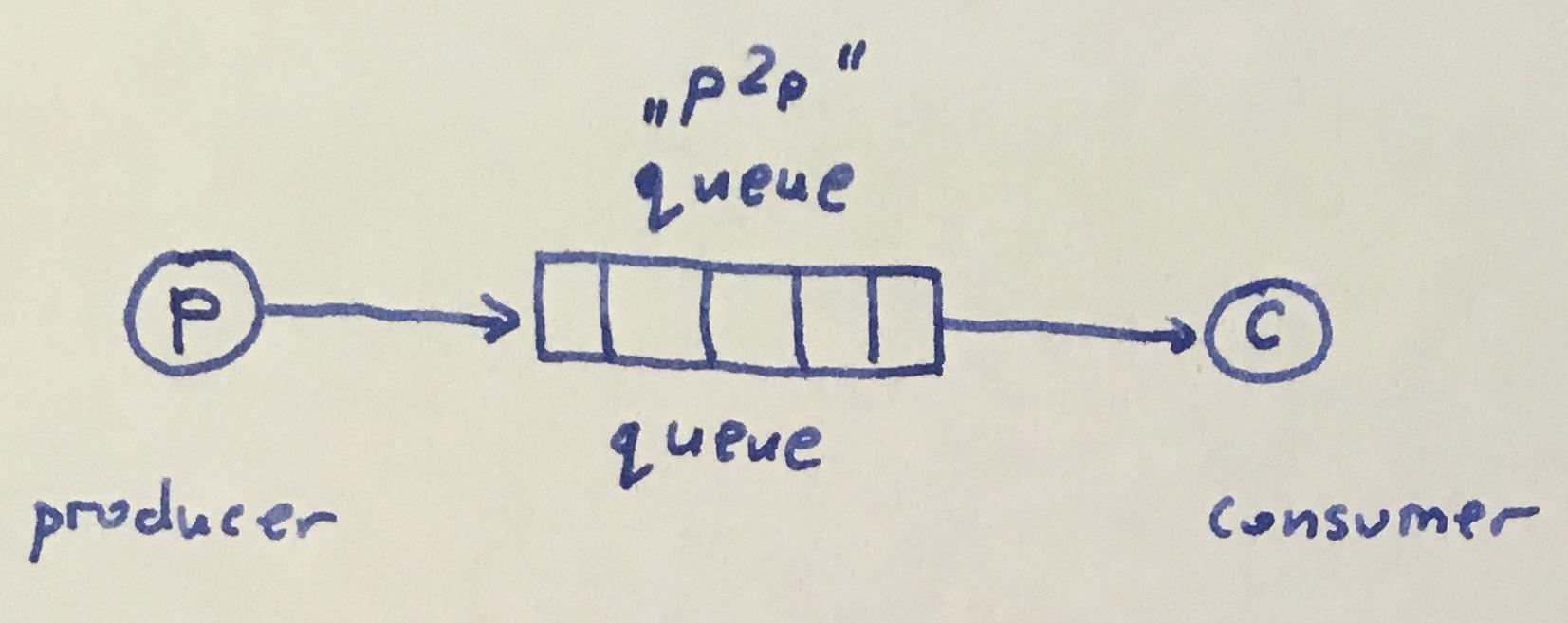 Message queues – Tutorials
